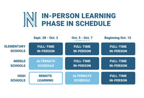 The in-person learning schedule.